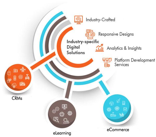 Industry Specific Digital Solutions